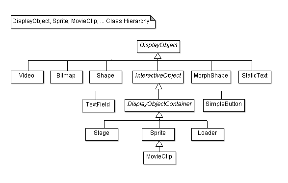 The class hierarchy of the descendants of DisplayObjects